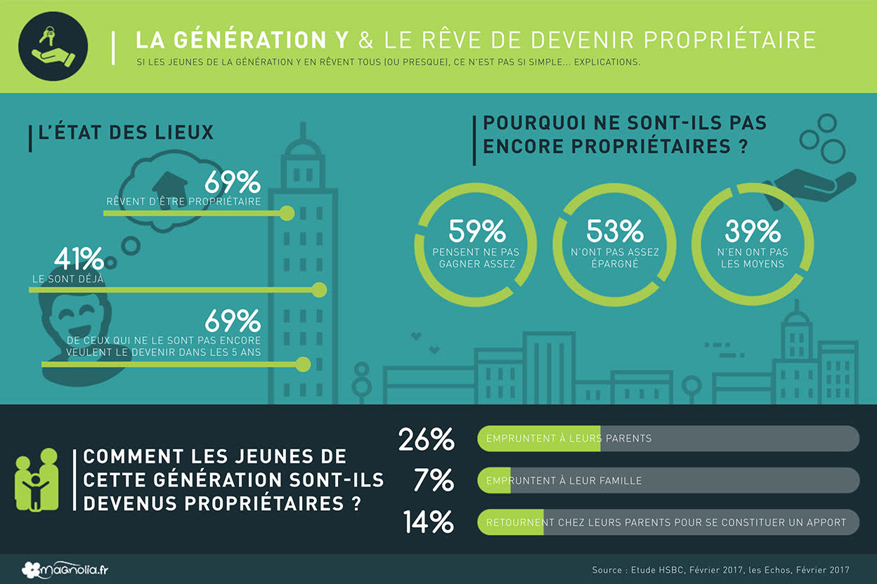 Infographie-generation-y-immobilier