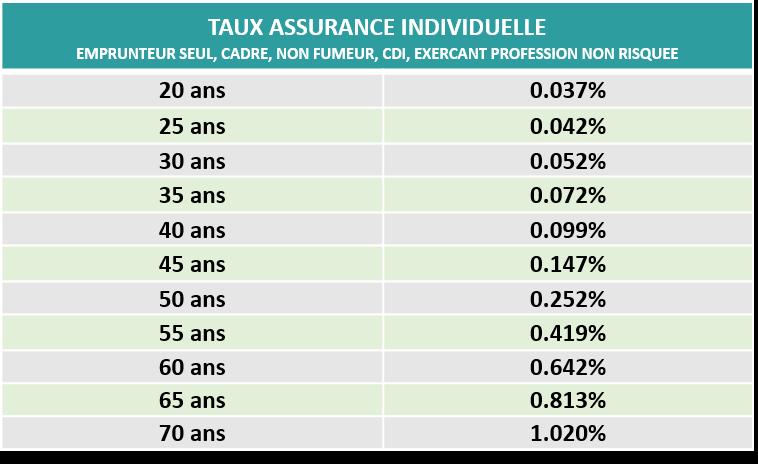 taux-age-assurance-pret-2017-magnolia.fr_