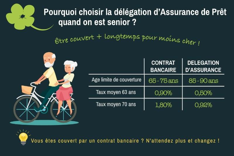 Assurance De Pret Senior Magnolia Fr