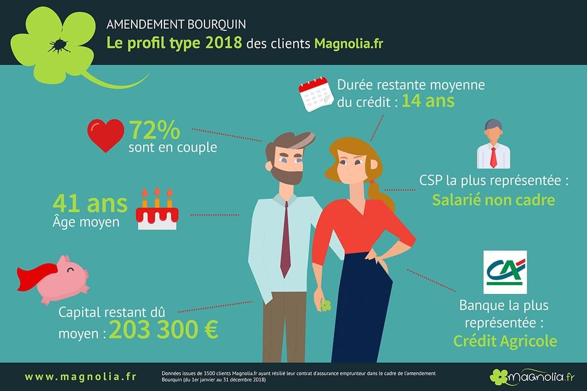 infographie-profil-amendement-bourquin-2019