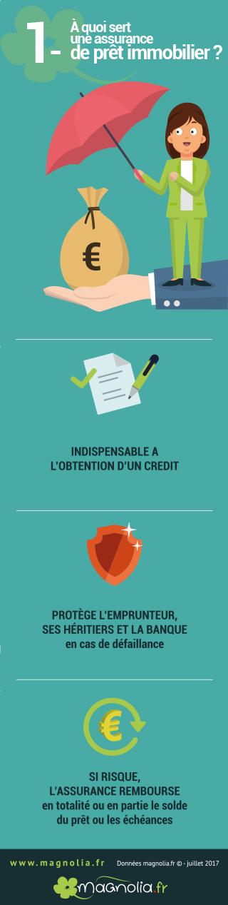 utilité assurance emprunteur