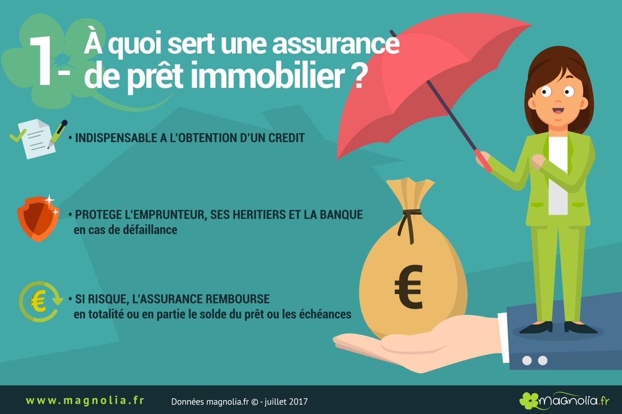utilité assurance prêt immobilier