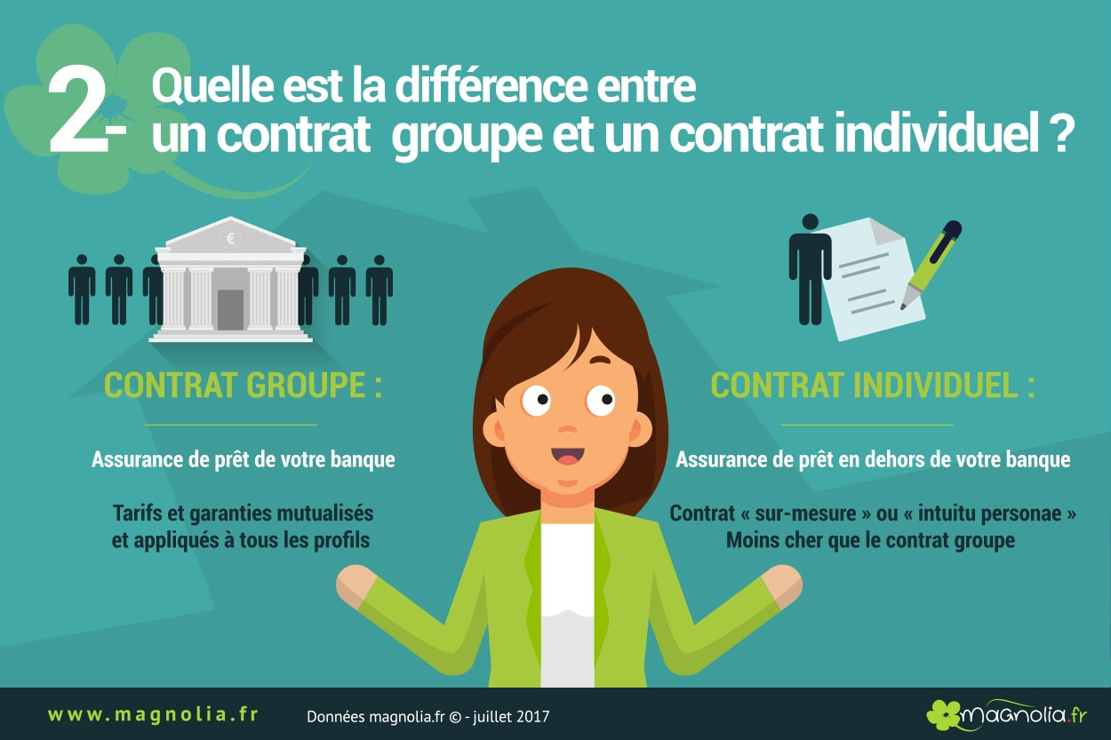 différence asssurance groupe assurance individuelle