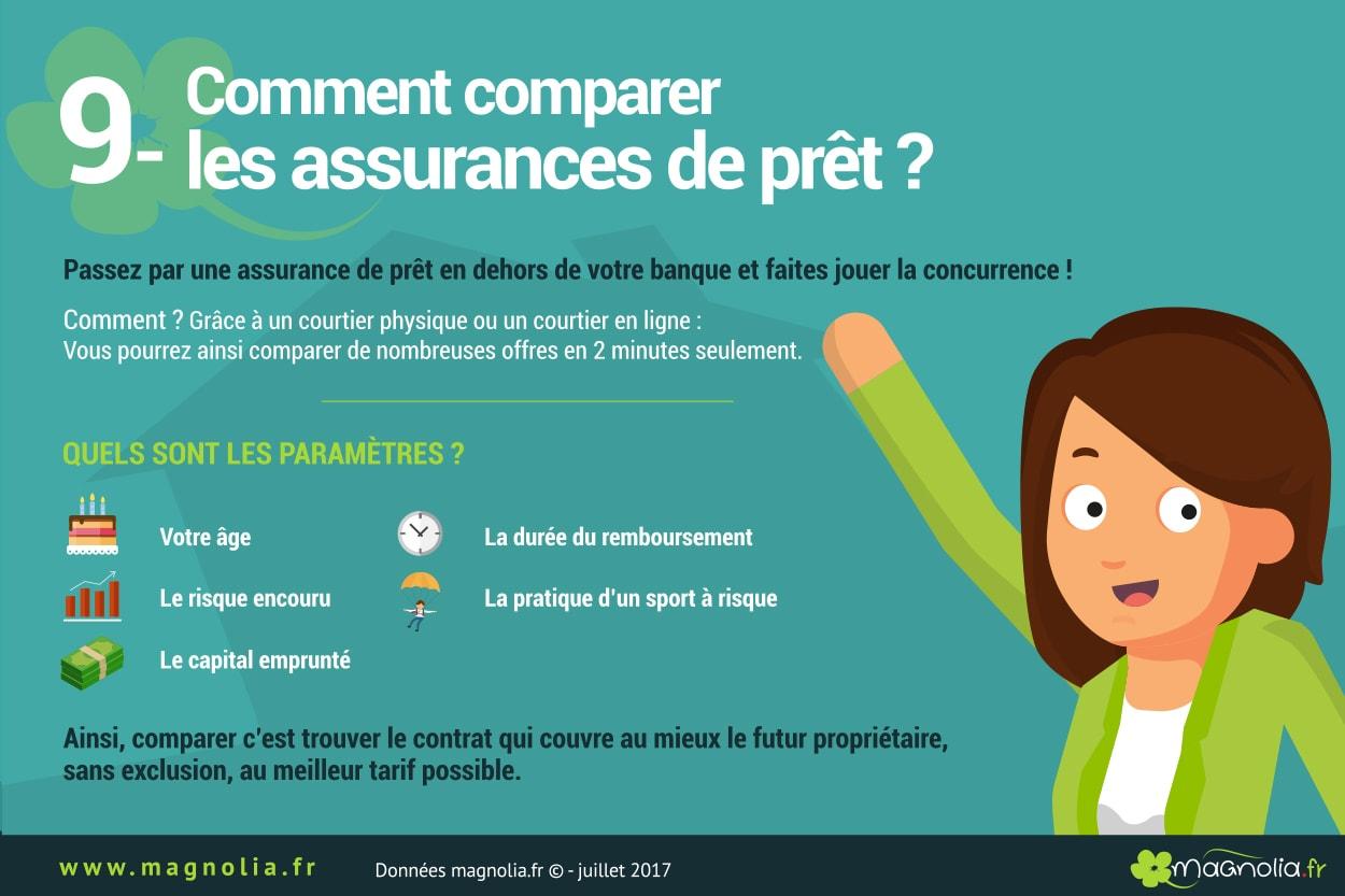 comparer contrat assurance de prêt immobilier